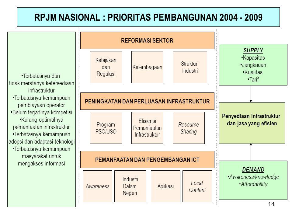 RPJM NASIONAL : PRIORITAS PEMBANGUNAN 2004 - 2009