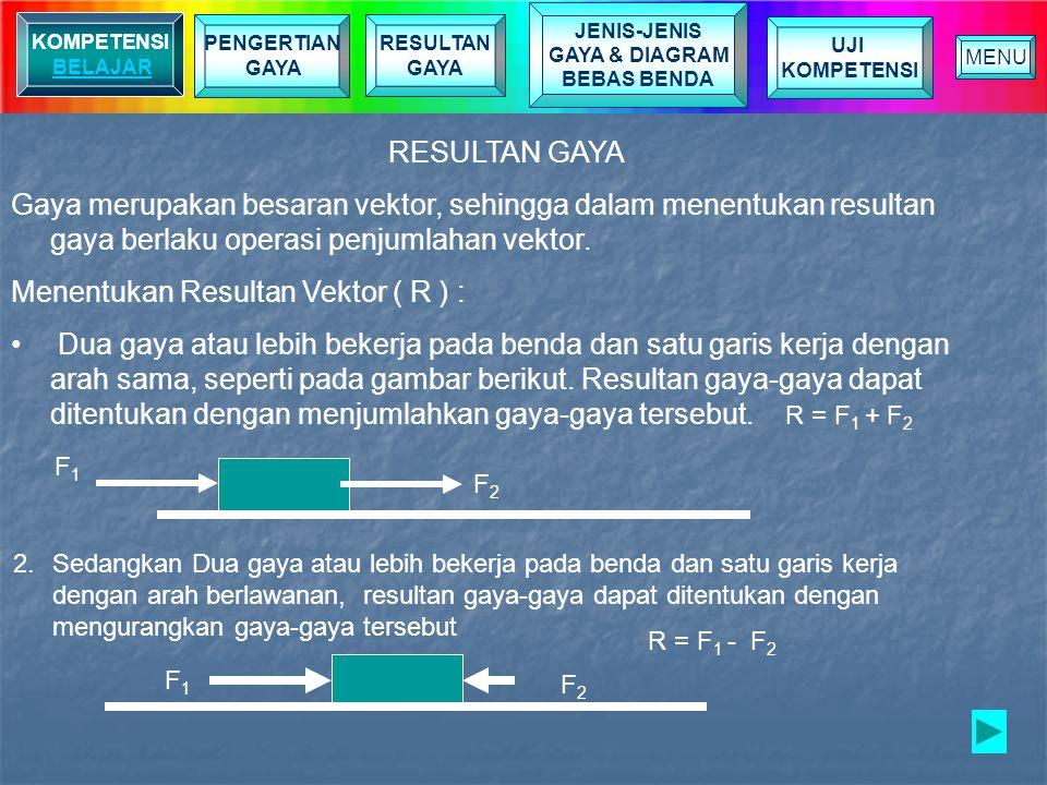 Menentukan Resultan Vektor ( R ) :
