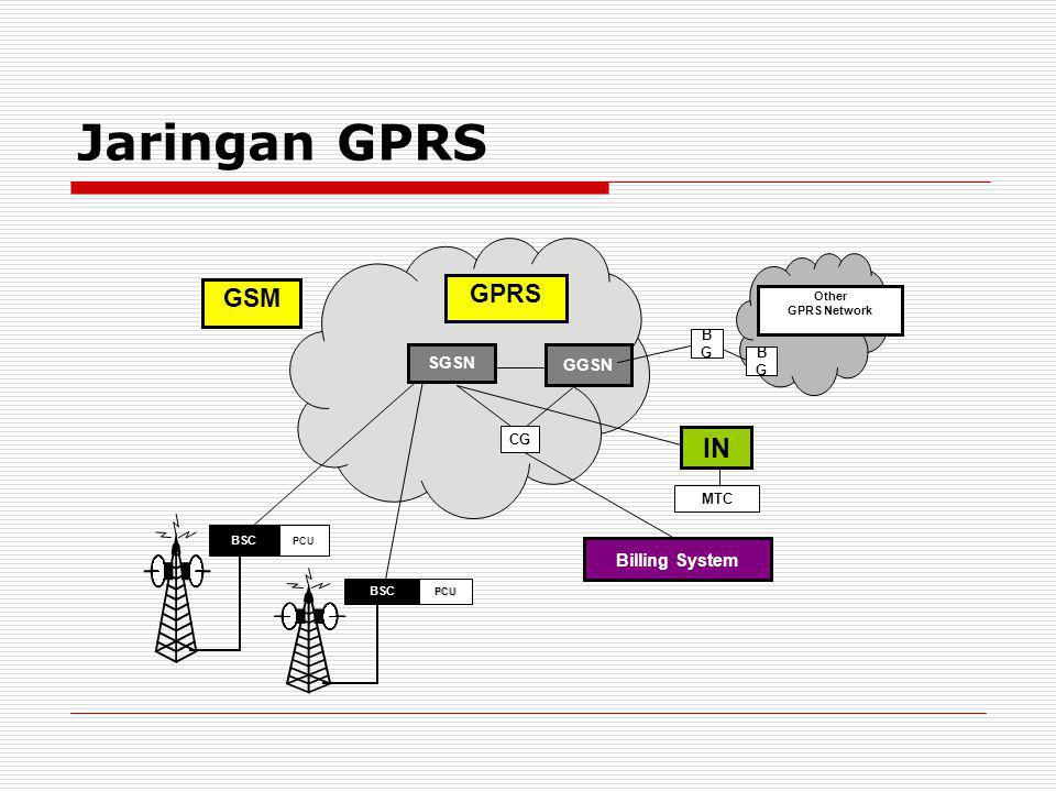 Jaringan GPRS IN GPRS GSM Billing System SGSN GGSN BG CG MTC Other