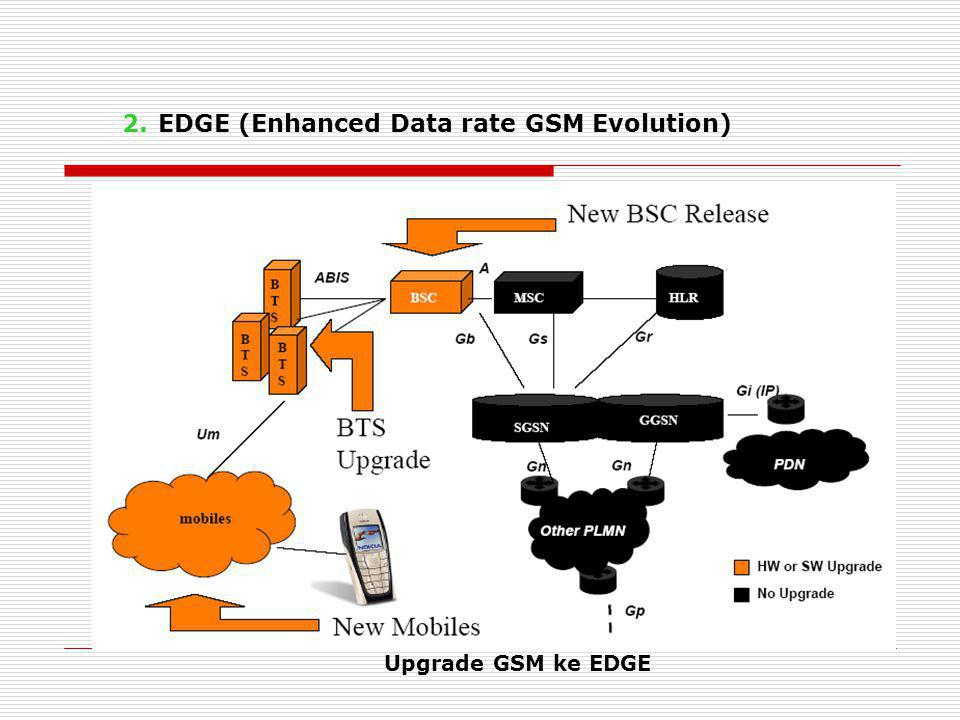 EDGE (Enhanced Data rate GSM Evolution)