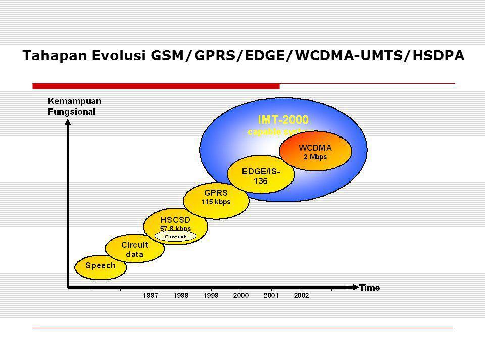 Tahapan Evolusi GSM/GPRS/EDGE/WCDMA-UMTS/HSDPA