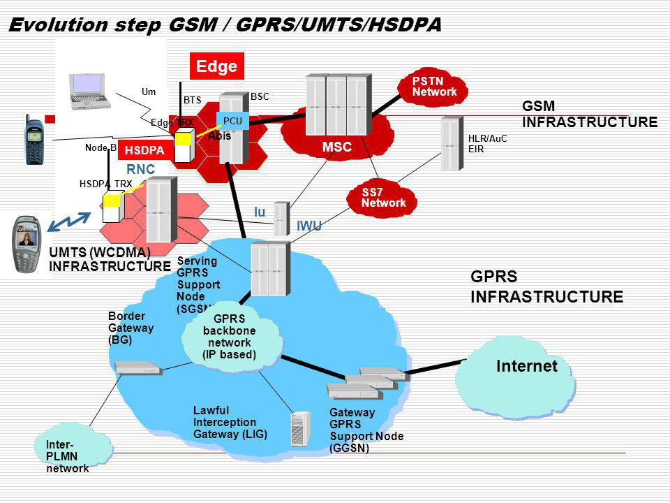 Evolution step GSM / GPRS/UMTS/HSDPA