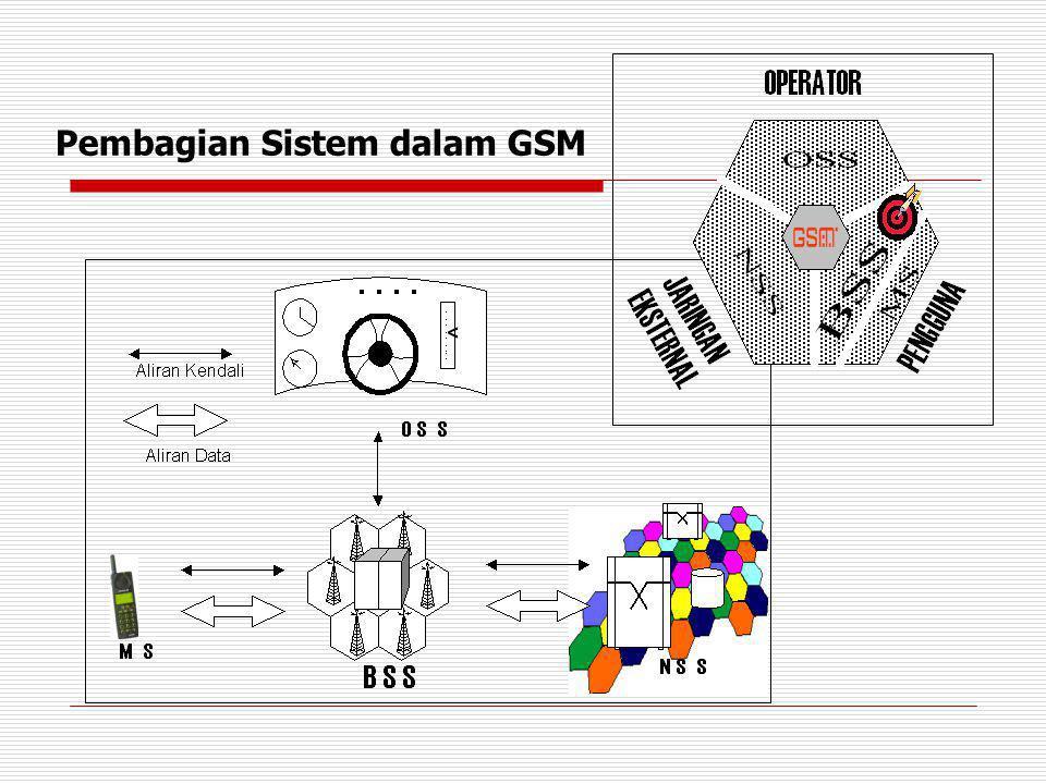 Pembagian Sistem dalam GSM
