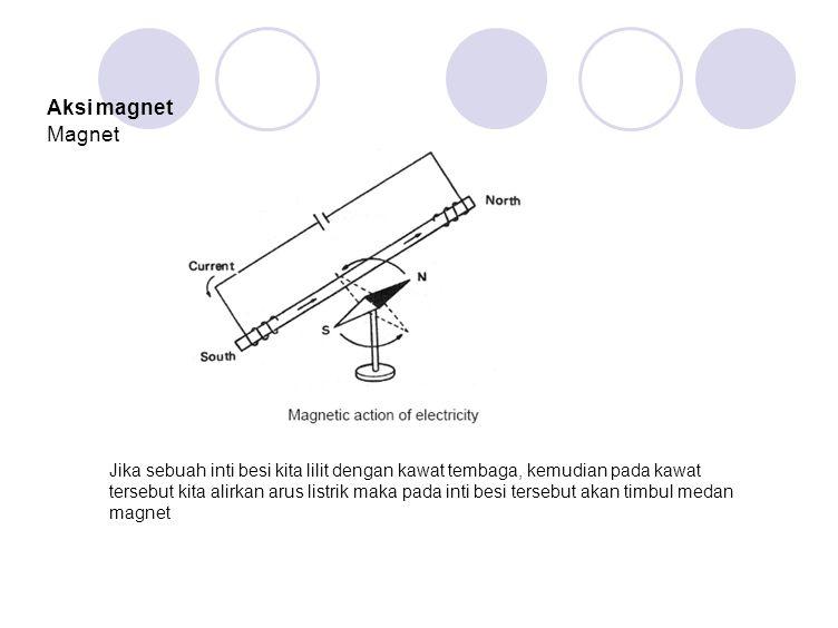 Aksi magnet Magnet.