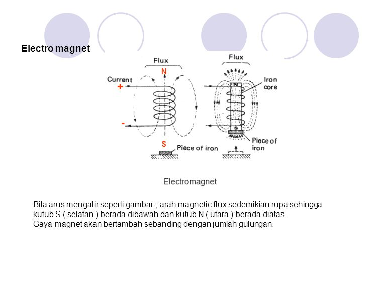Electro magnet N. + - S.