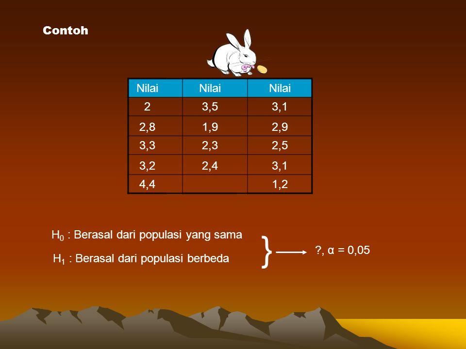 Contoh Nilai. 2. 3,5. 3,1. 2,8. 1,9. 2,9. 3,3. 2,3. 2,5. 3,2. 2,4. 4,4. 1,2. H0 : Berasal dari populasi yang sama.