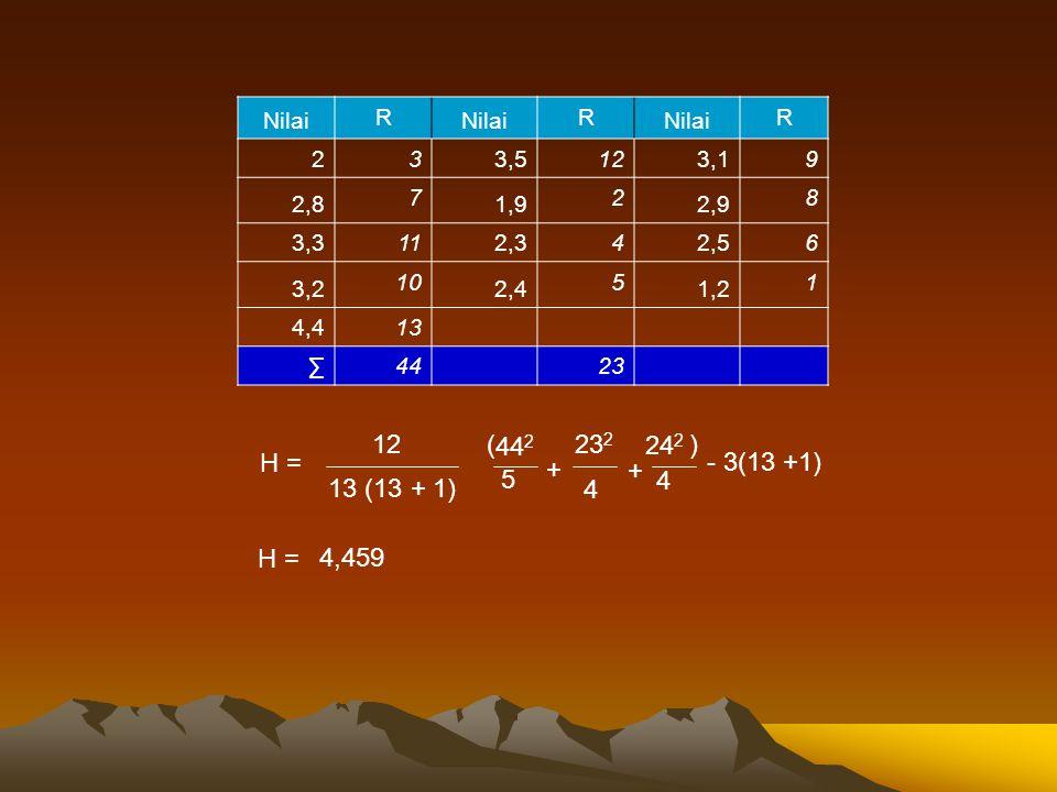 Nilai R. 2. 3. 3,5. 12. 3,1. 9. 2,8. 7. 1,9. 2,9. 8. 3,3. 11. 2,3. 4. 2,5. 6. 3,2.