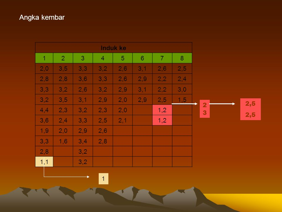 Angka kembar Induk ke. 1. 2. 3. 4. 5. 6. 7. 8. 2,0. 3,5. 3,3. 3,2. 2,6. 3,1. 2,5. 2,8.