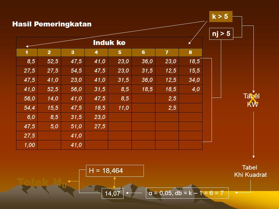 X Tolak H0 k > 5 Hasil Pemeringkatan Induk ke nj > 5 Tabel KW