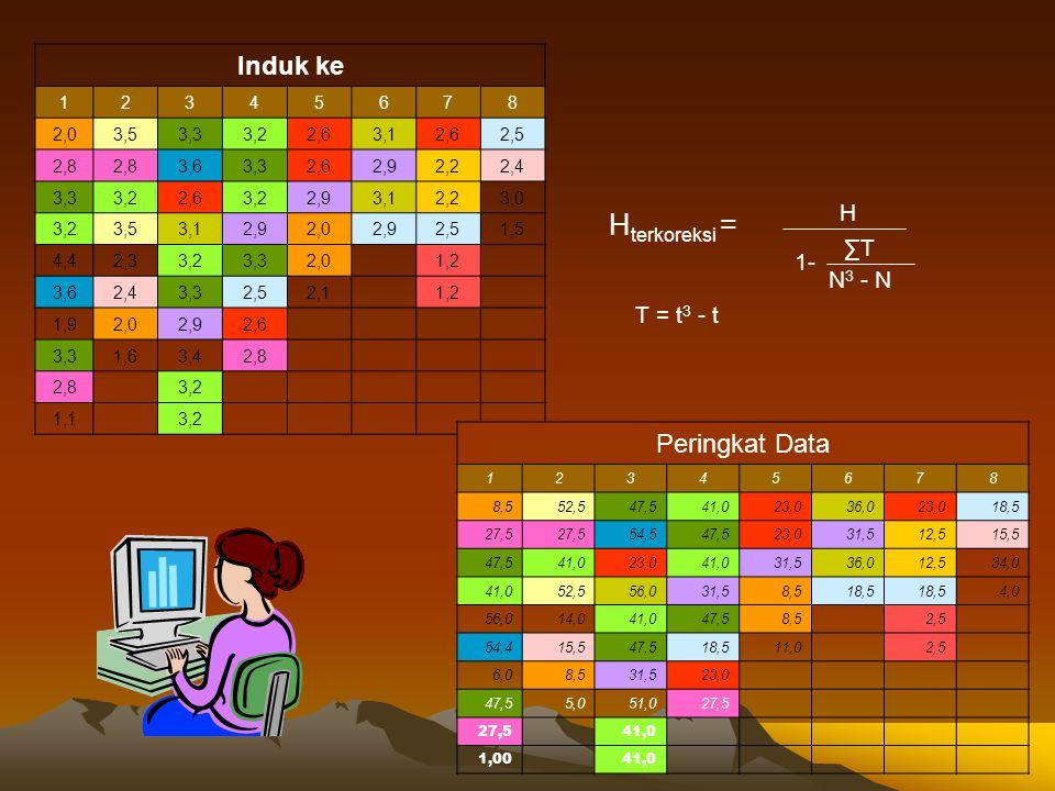 Hterkoreksi = Induk ke Peringkat Data H ∑T 1- N3 - N T = t3 - t 1 2 3