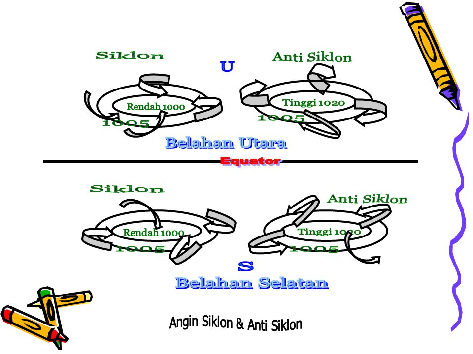 Angin Siklon & Anti Siklon