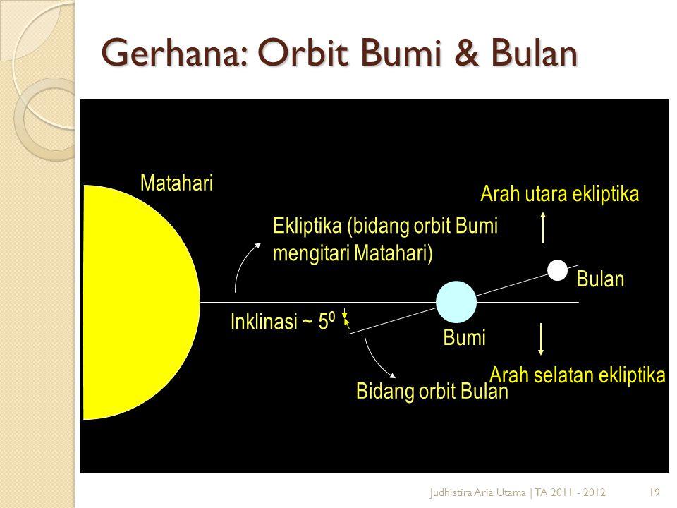 Gerhana: Orbit Bumi & Bulan