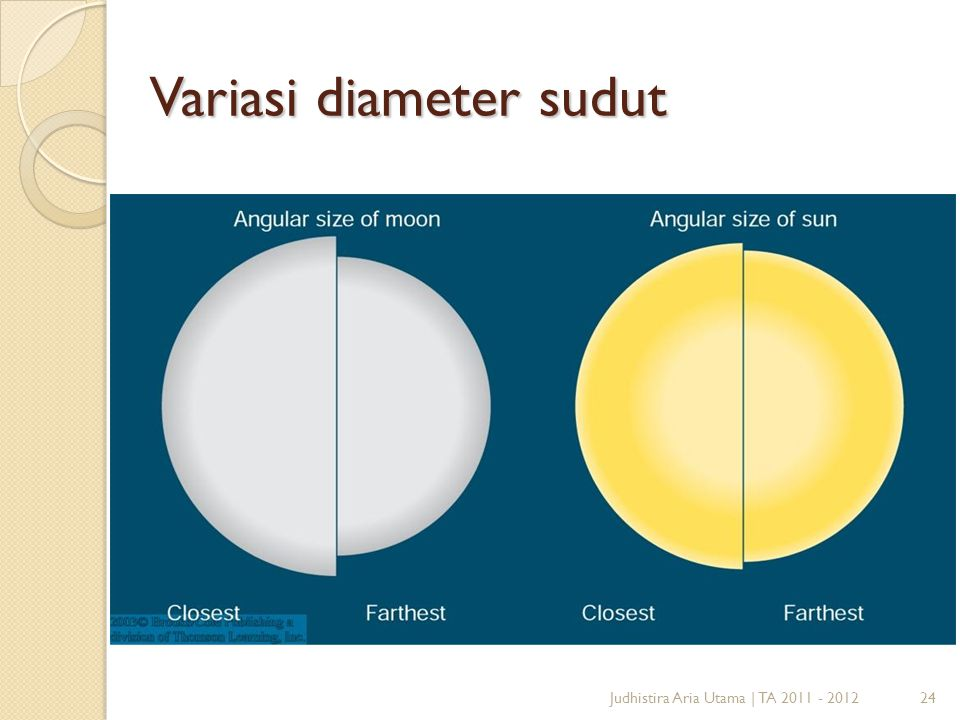 Variasi diameter sudut