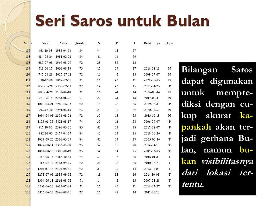 Seri Saros untuk Bulan Saros. Awal. Akhir. Jumlah. N. P. T. Berikutnya. Tipe. 102. 461-10-05.