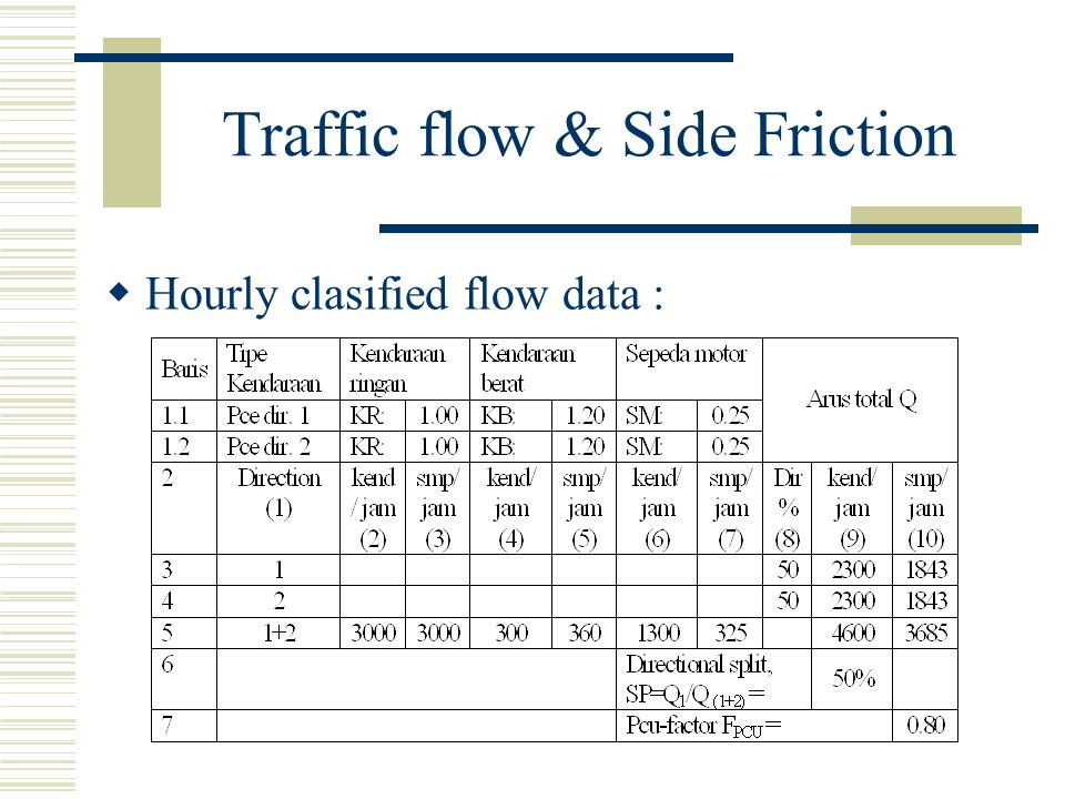 Traffic flow & Side Friction