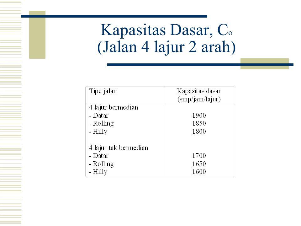 Kapasitas Dasar, Co (Jalan 4 lajur 2 arah)