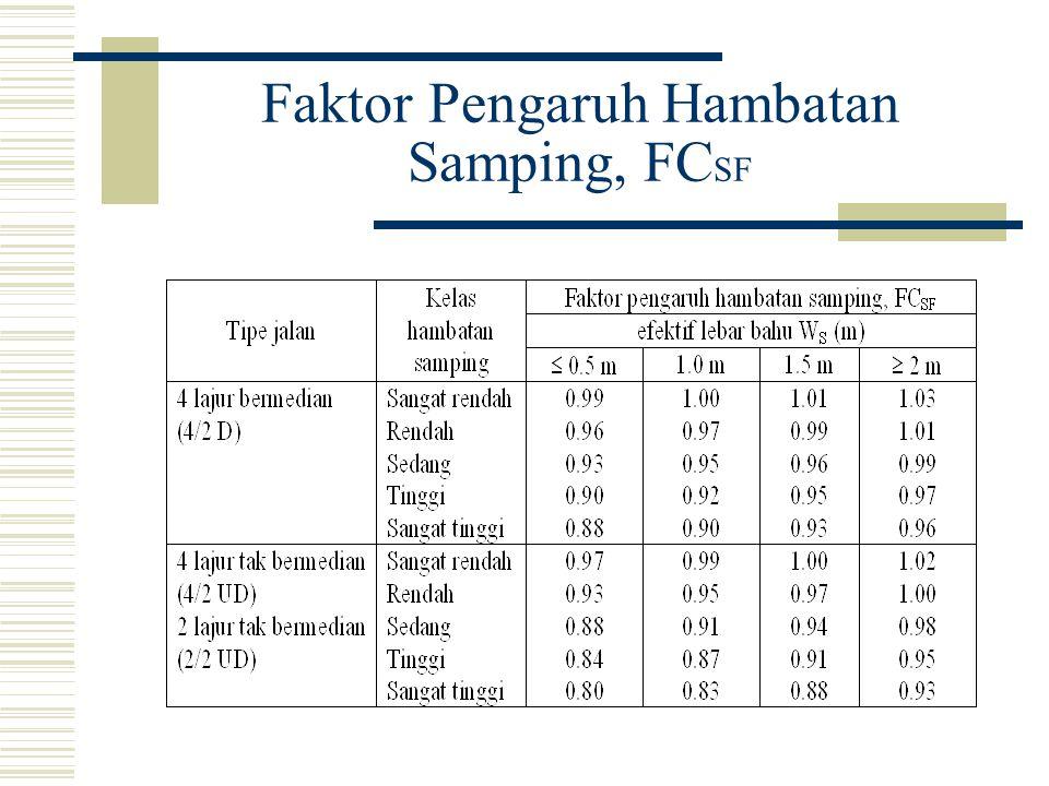 Faktor Pengaruh Hambatan Samping, FCSF