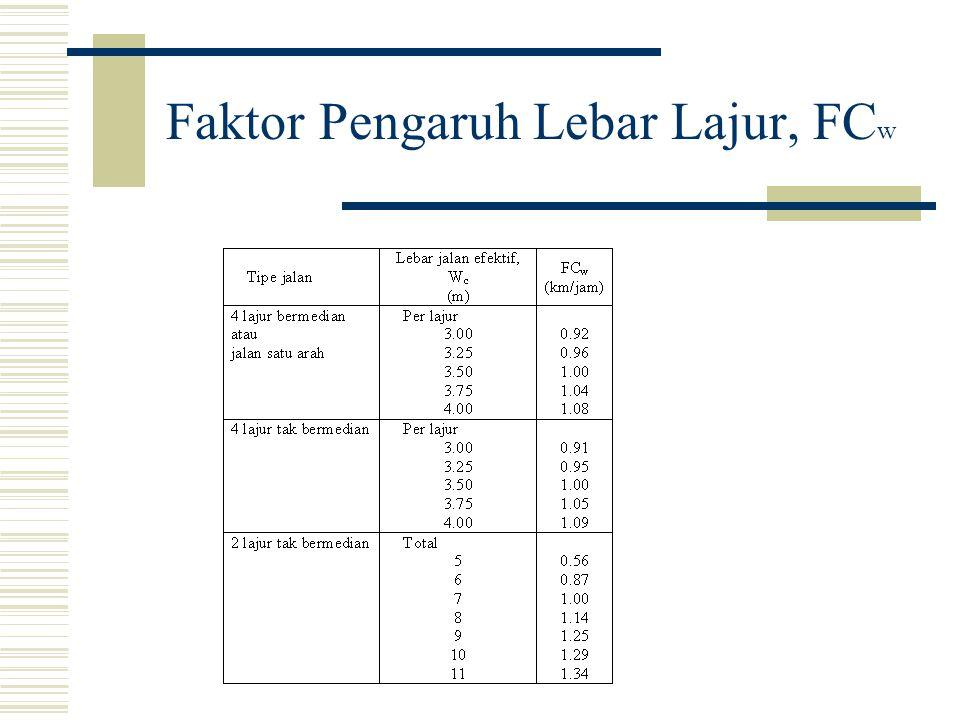 Faktor Pengaruh Lebar Lajur, FCw
