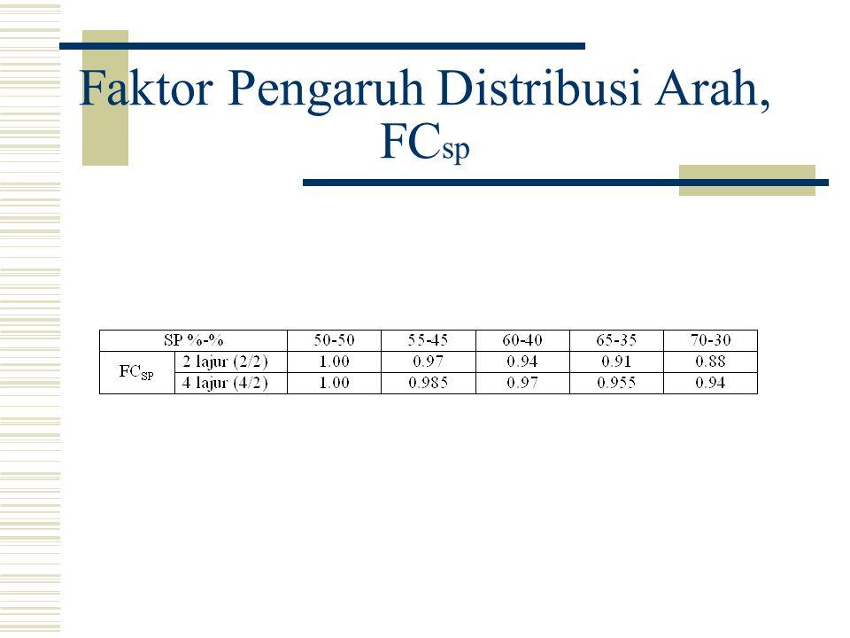 Faktor Pengaruh Distribusi Arah, FCsp