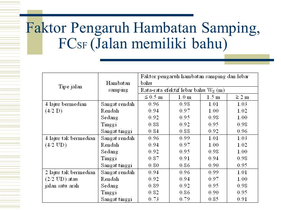 Faktor Pengaruh Hambatan Samping, FCSF (Jalan memiliki bahu)