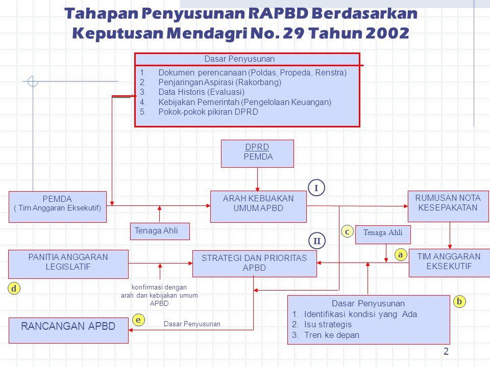 Tahapan Penyusunan RAPBD Berdasarkan Keputusan Mendagri No