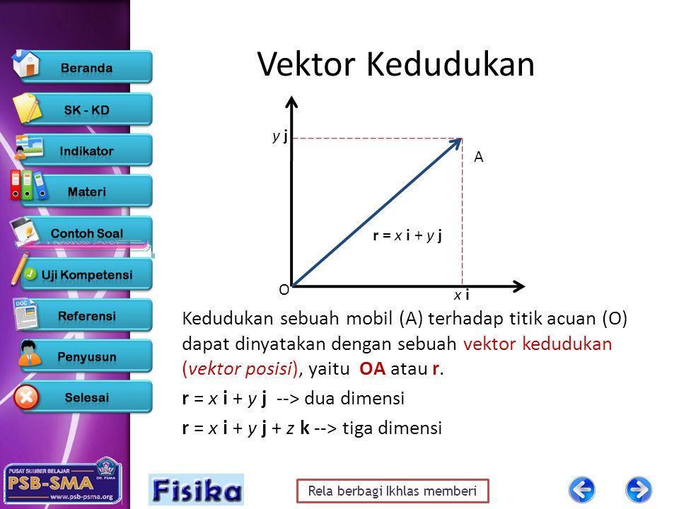 Vektor Kedudukan y j. A. r = x i + y j. O. x i.