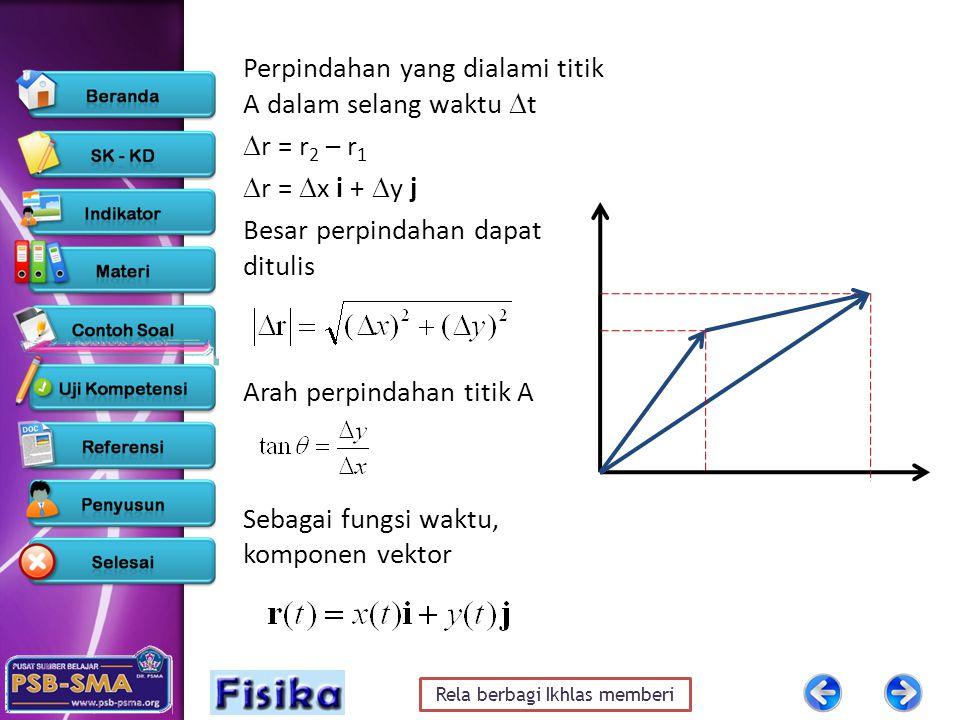 Perpindahan yang dialami titik A dalam selang waktu t r = r2 – r1 r = x i + y j Besar perpindahan dapat ditulis Arah perpindahan titik A Sebagai fungsi waktu, komponen vektor