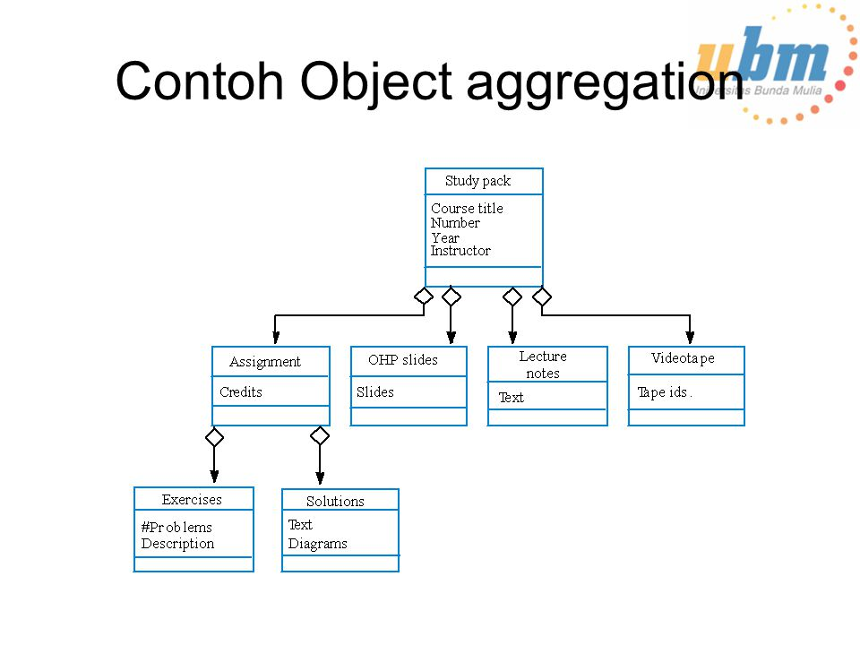 Contoh Object aggregation