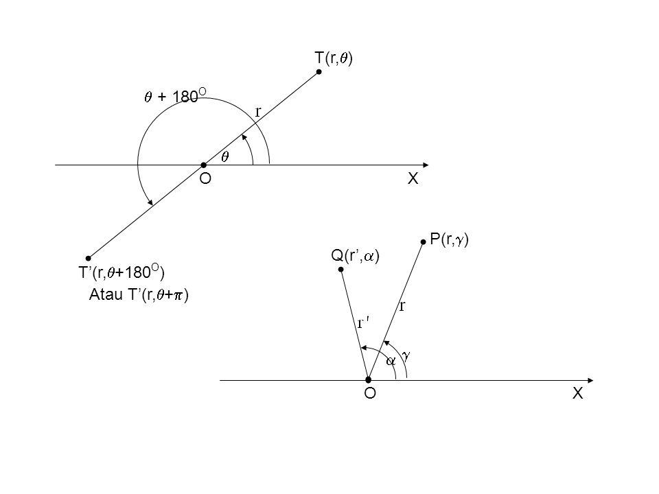 T(r,)  + 180O  O X P(r,) Q(r',) T'(r,+180O) Atau T'(r,+)   O X