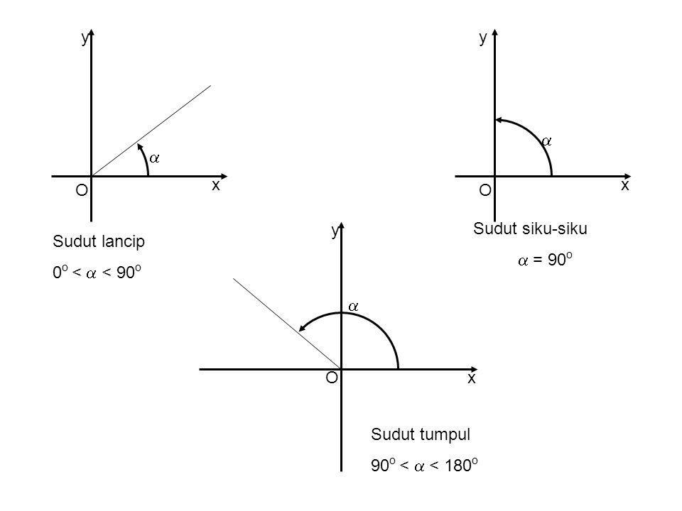 y y. a. a. x. x. O. O. y. Sudut siku-siku. a = 90o. Sudut lancip. 0o < a < 90o. a. O. x.