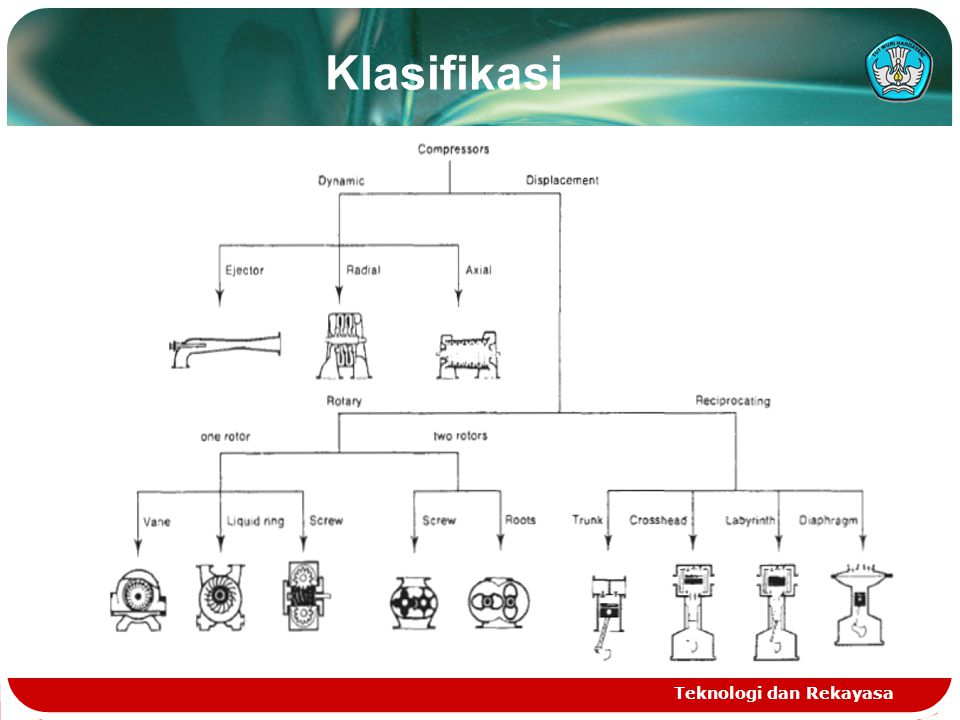 Klasifikasi Teknologi dan Rekayasa