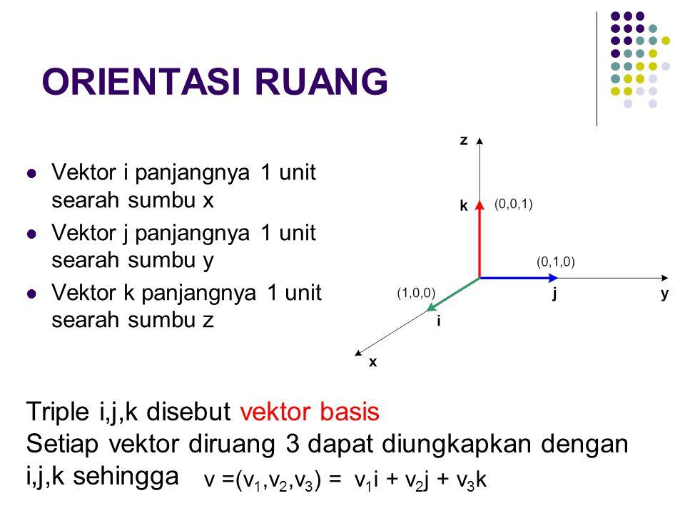 ORIENTASI RUANG Triple i,j,k disebut vektor basis