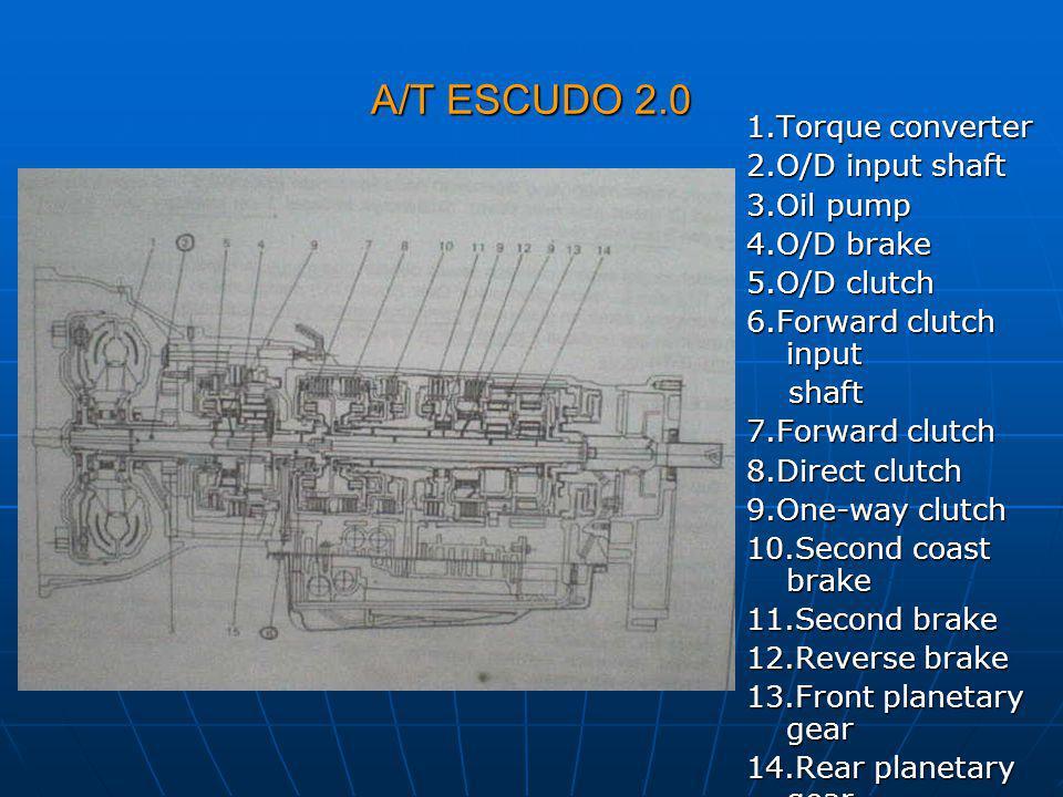 A/T ESCUDO 2.0 1.Torque converter 2.O/D input shaft 3.Oil pump