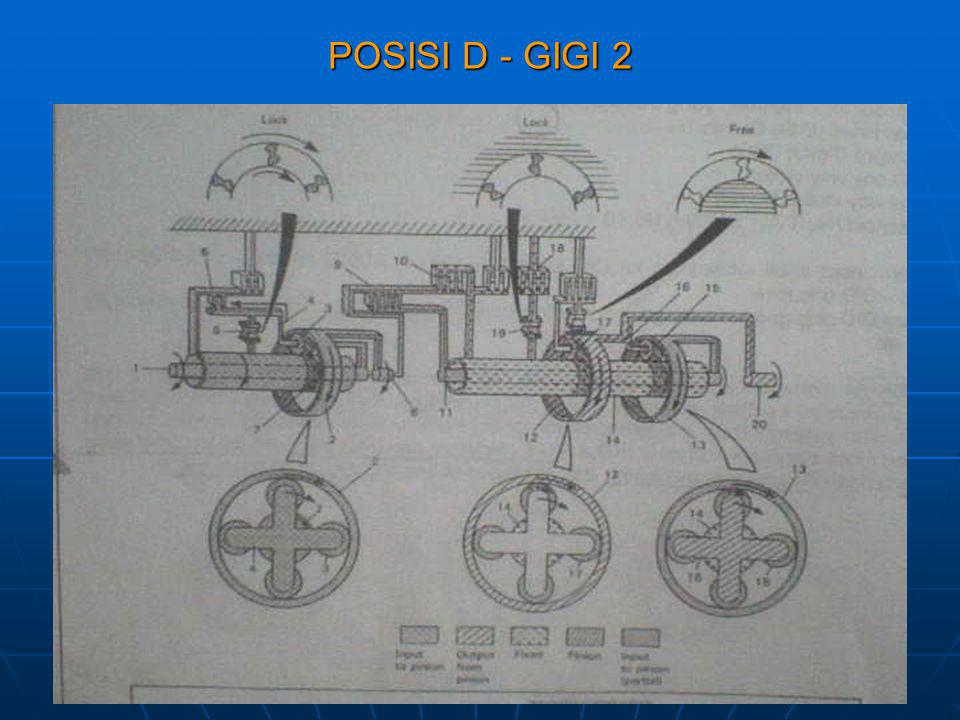 POSISI D - GIGI 2