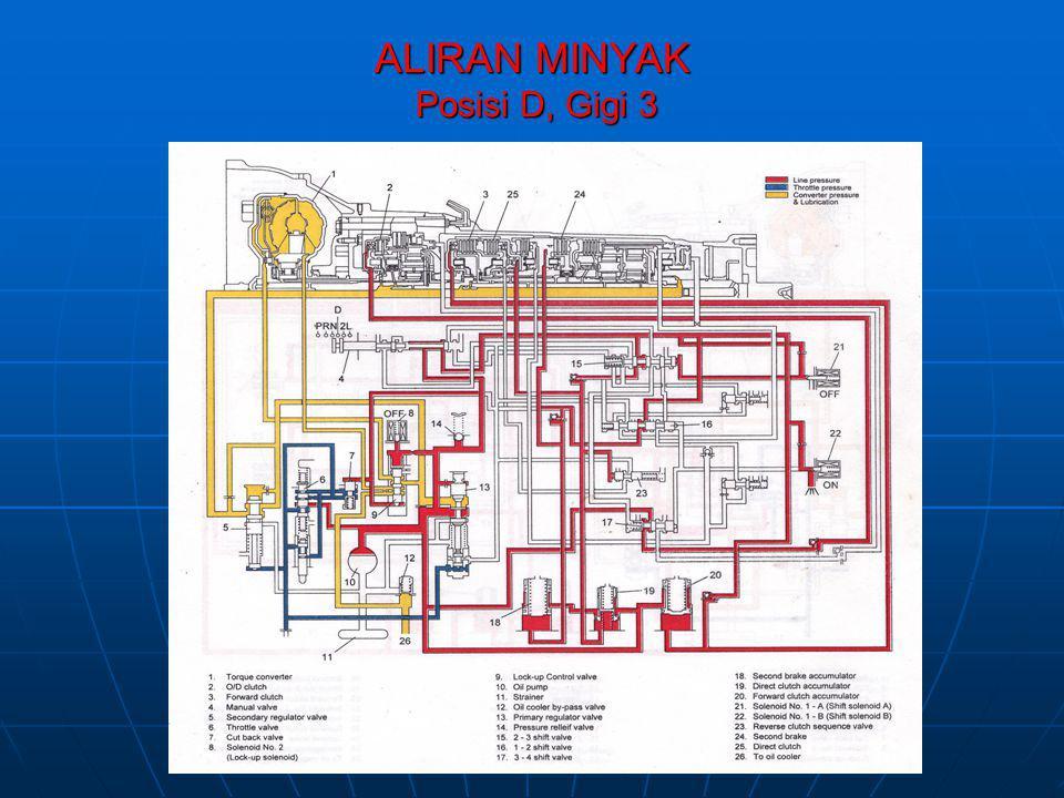 ALIRAN MINYAK Posisi D, Gigi 3
