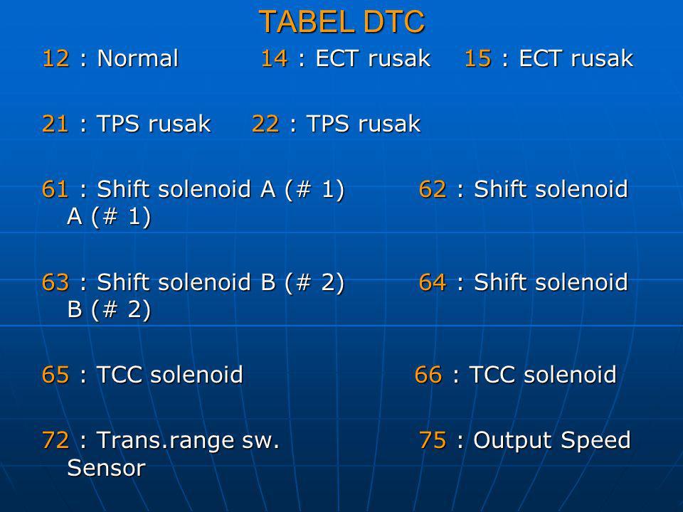 TABEL DTC 12 : Normal 14 : ECT rusak 15 : ECT rusak