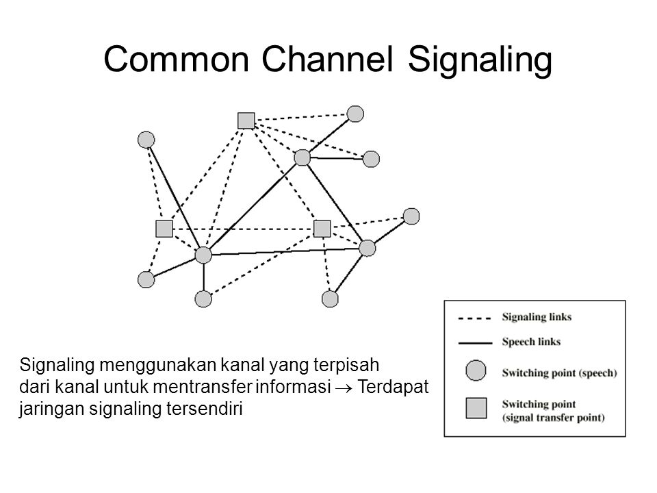 Common Channel Signaling