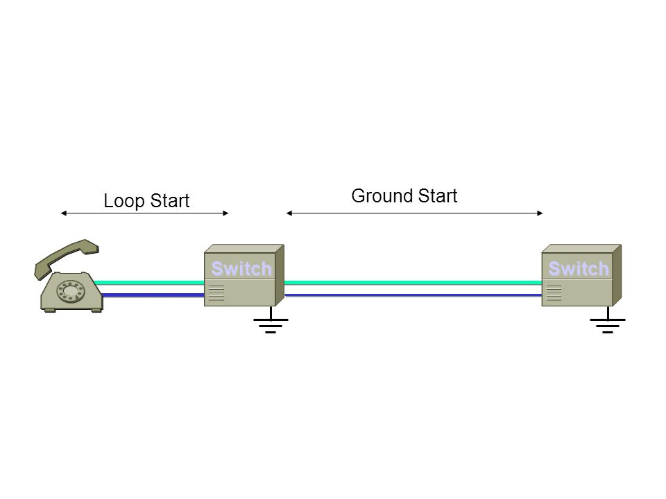 Ground Start Loop Start Switch Switch