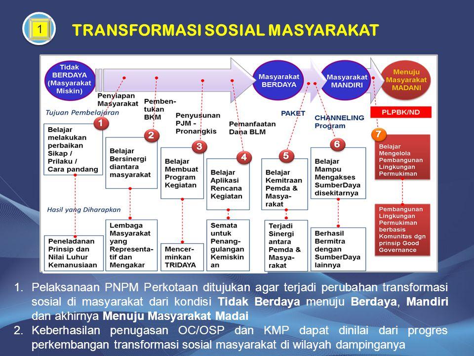 TRANSFORMASI SOSIAL MASYARAKAT