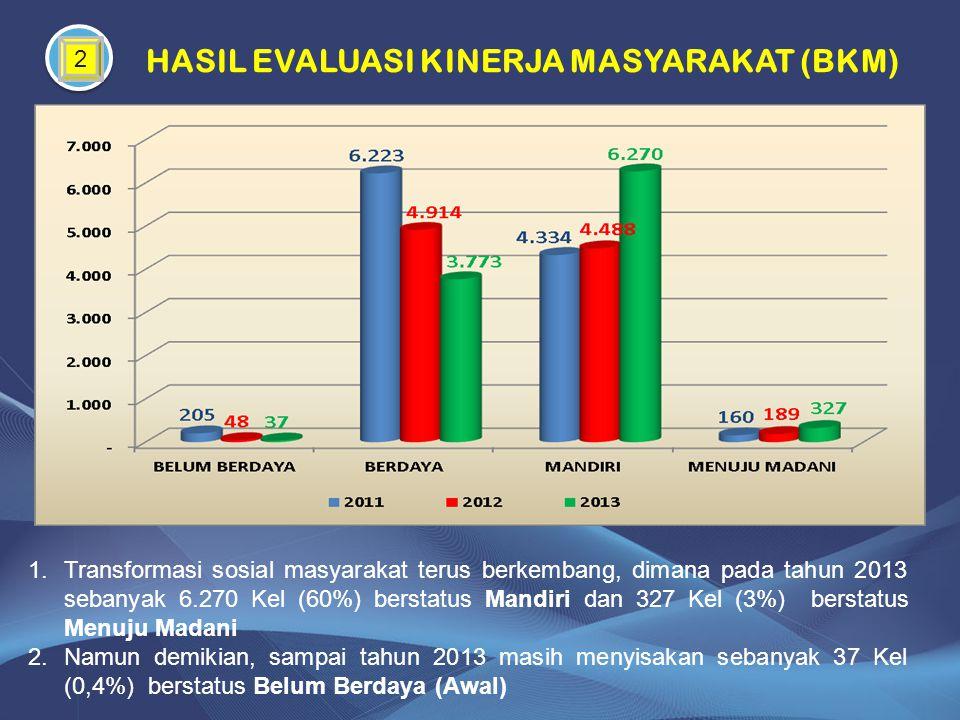 HASIL EVALUASI KINERJA MASYARAKAT (BKM)