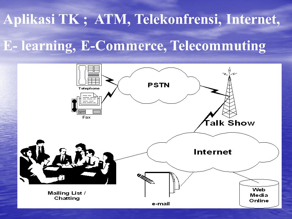 Aplikasi TK ; ATM, Telekonfrensi, Internet,