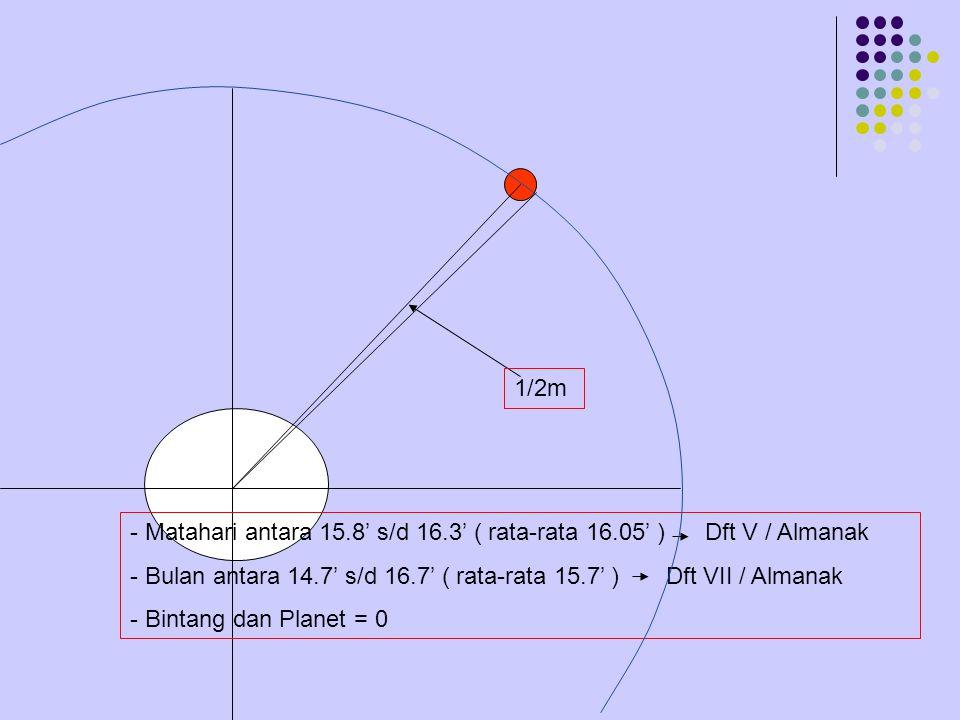 1/2m - Matahari antara 15.8' s/d 16.3' ( rata-rata 16.05' ) Dft V / Almanak.