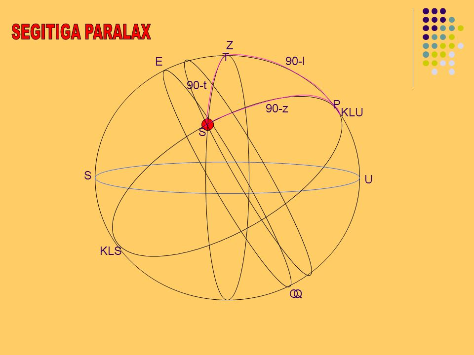 SEGITIGA PARALAX Z T E 90-l 90-t P 90-z KLU S S U KLS Q Q