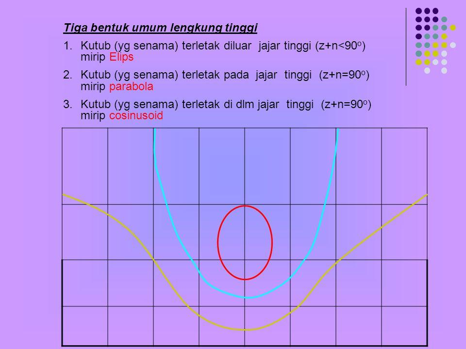 Tiga bentuk umum lengkung tinggi