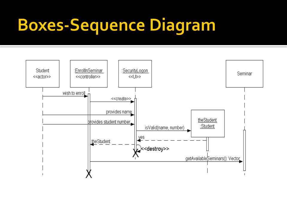 Boxes-Sequence Diagram