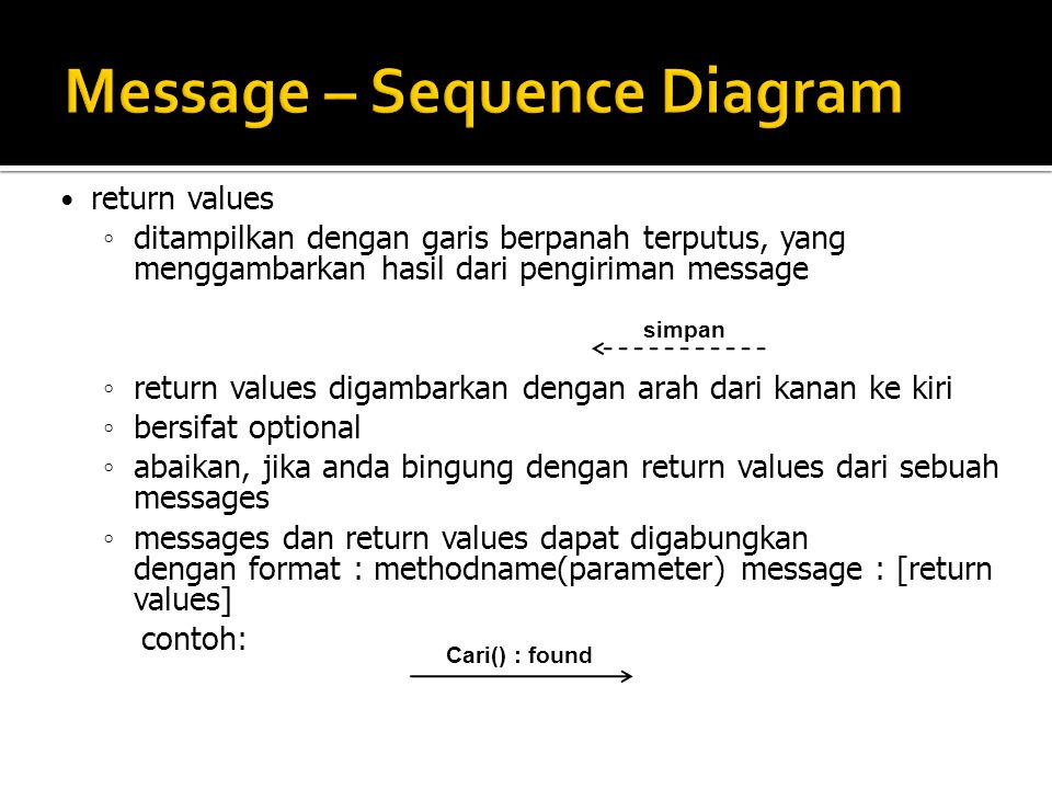 Message – Sequence Diagram