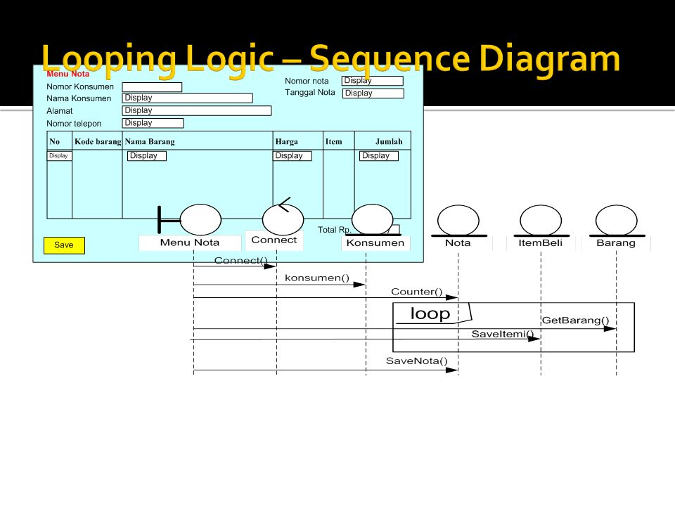 Looping Logic – Sequence Diagram