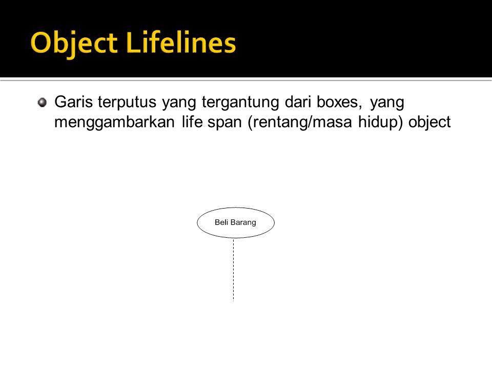 Object Lifelines Garis terputus yang tergantung dari boxes, yang menggambarkan life span (rentang/masa hidup) object.