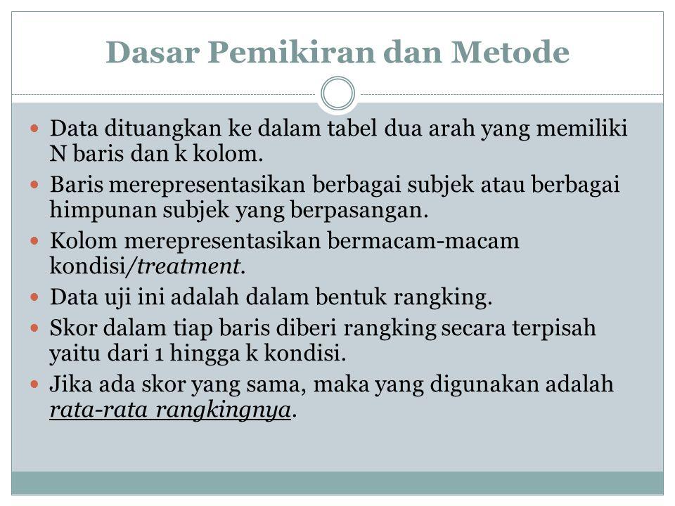 Dasar Pemikiran dan Metode