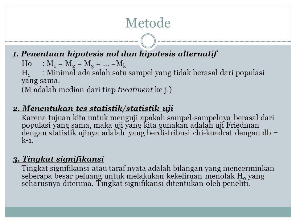 Metode 1. Penentuan hipotesis nol dan hipotesis alternatif